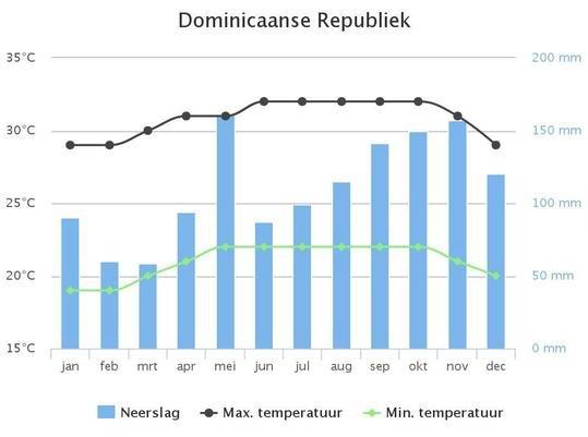 Beste reistijd Dominicaanse Republiek